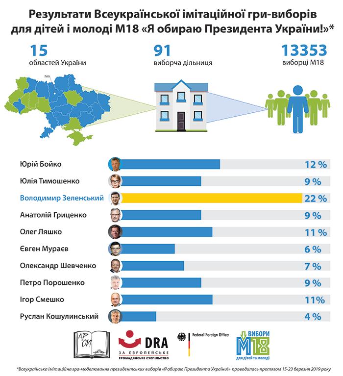 М18. Результати голосування за кандидатів в Президенти України